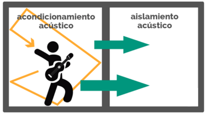 Aislamiento-Acustico